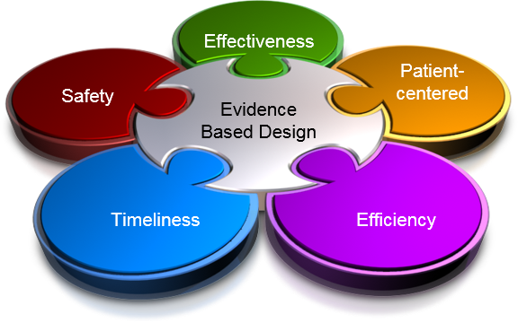 Evidence Based Design Philosophy